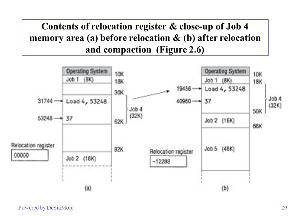 29 Contents of relocation register & close-up of Job 4 memory area (a) before relocation & (b) after relocation and compaction (Figure 2.6) Powered by