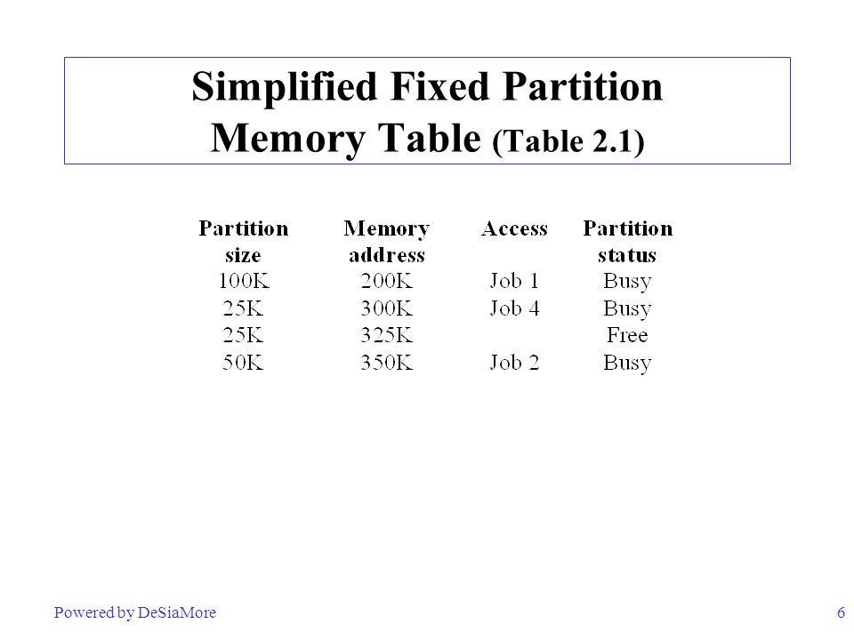 6 Simplified Fixed Partition Memory Table (Table 2.1) Powered by DeSiaMore