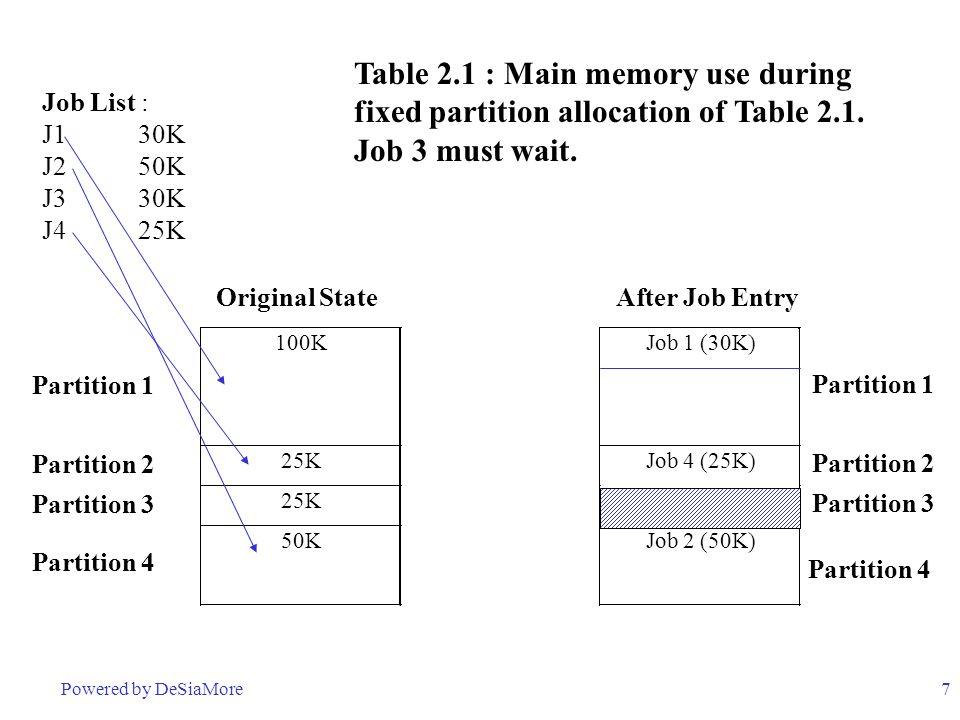 7 Original StateAfter Job Entry 100KJob 1 (30K) Partition 1 Partition 2 25KJob 4 (25K) Partition 2 Partition 3 25K Partition 3 Partition 4 50KJob 2 (5