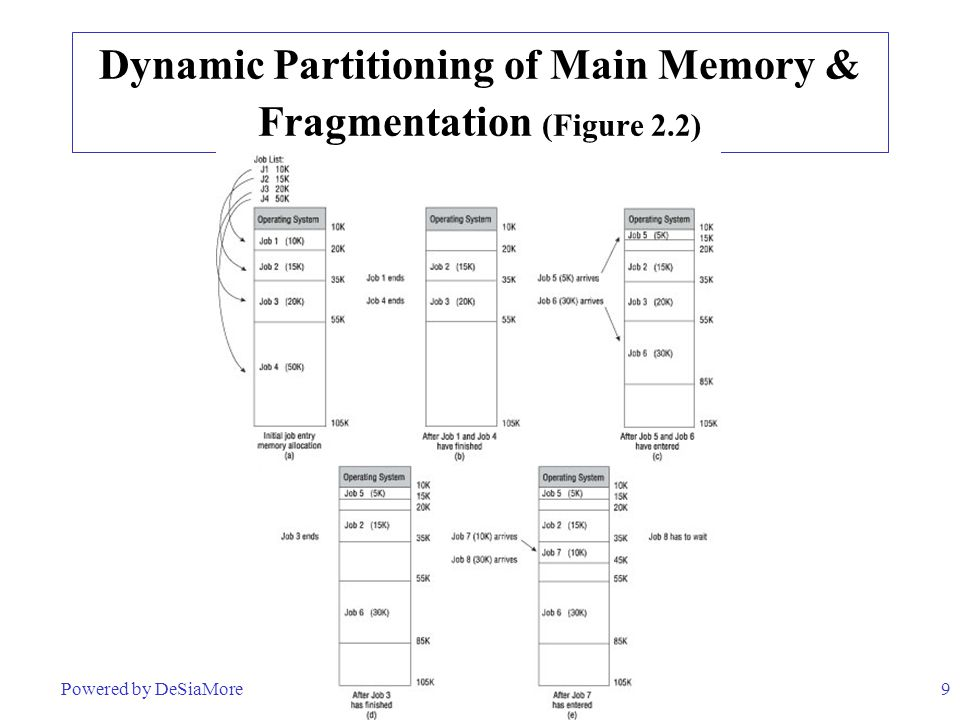 9 Dynamic Partitioning of Main Memory & Fragmentation (Figure 2.2) Powered by DeSiaMore