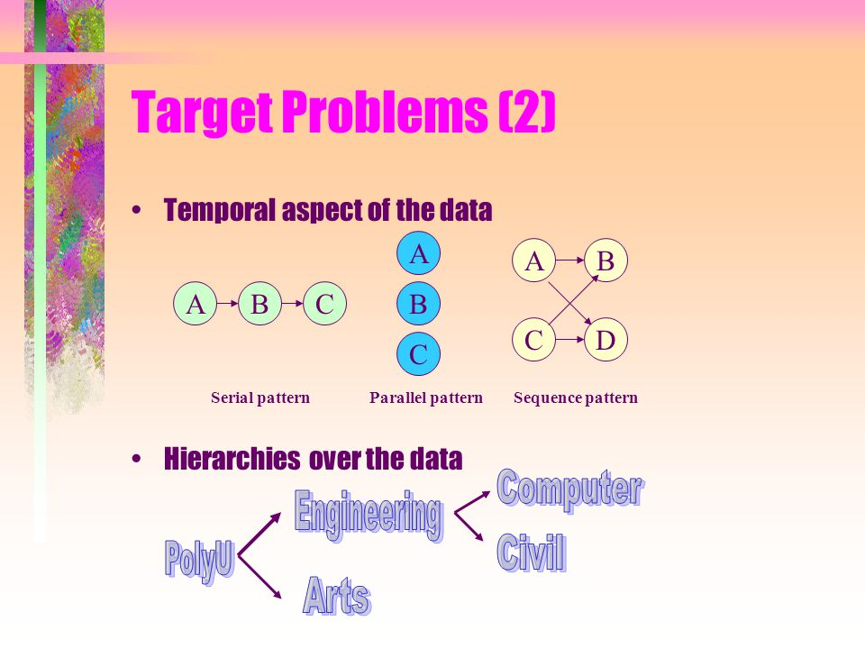 Target Problems (2) Temporal aspect of the data Hierarchies over the data A B C ABC AB CD Serial patternParallel patternSequence pattern