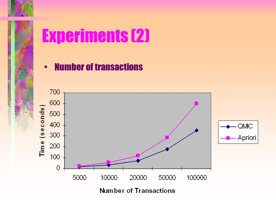 Experiments (2) Number of transactions