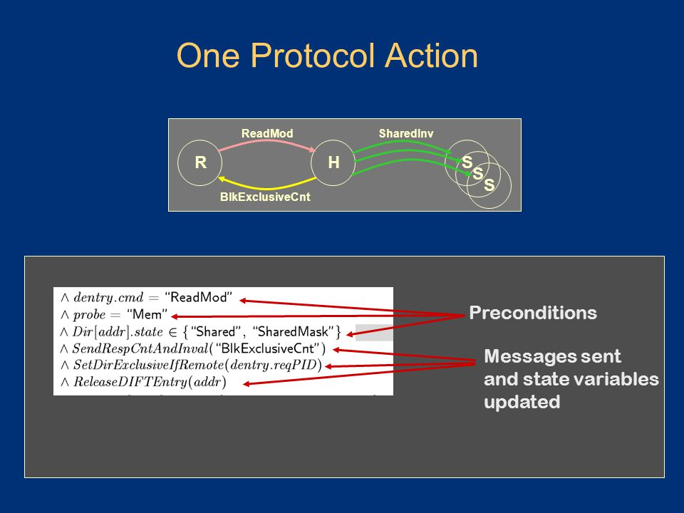 One Protocol Action ReadModSharedInv HRS S S BlkExclusiveCnt Preconditions Messages sent and state variables updated