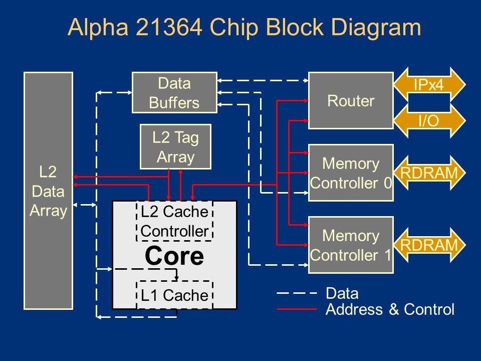 Alpha 21364 Chip Block Diagram L2 Data Array L2 Tag Array Core L2 Cache Controller L1 Cache Router Memory Controller 0 Memory Controller 1 Data Buffer