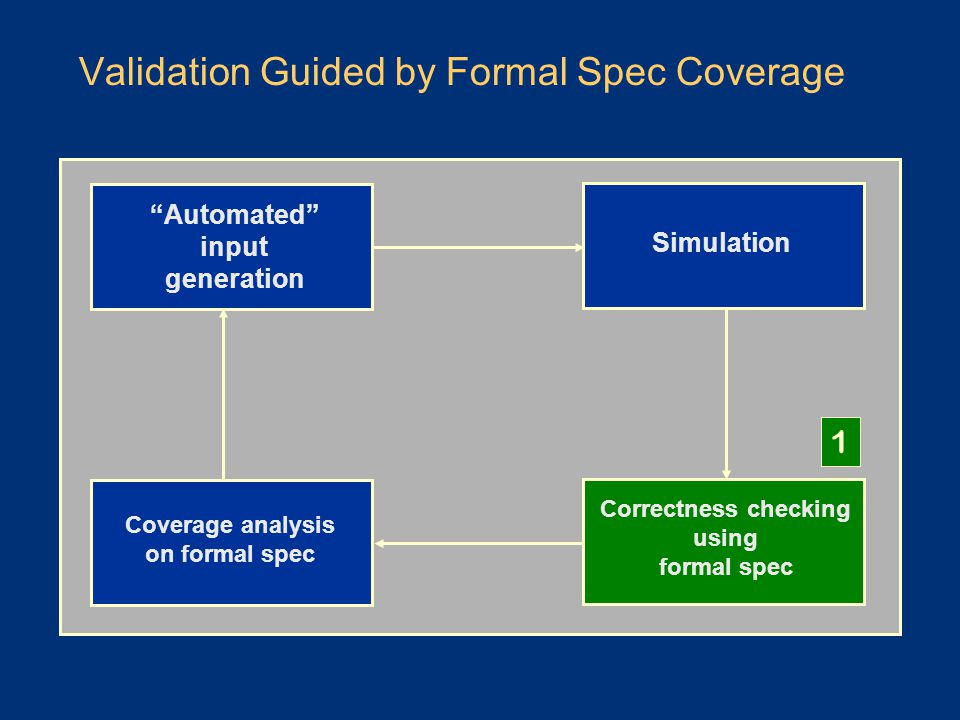 Validation Guided by Formal Spec Coverage Simulation Correctness checking using formal spec Automated input generation Coverage analysis on formal spec 1