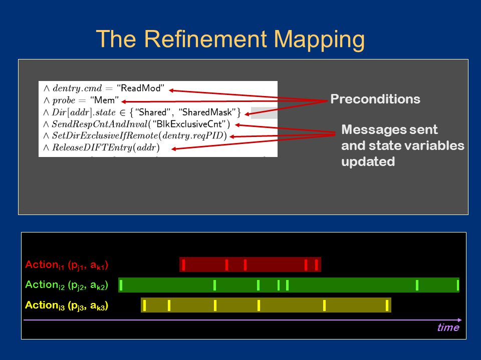 The Refinement Mapping Preconditions Messages sent and state variables updated Action i1 (p j1, a k1 ) Action i2 (p j2, a k2 ) Action i3 (p j3, a k3 ) time