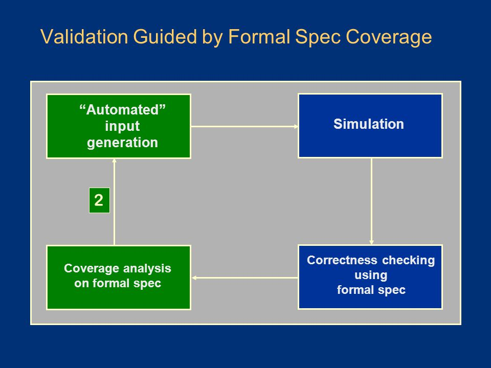 Validation Guided by Formal Spec Coverage Simulation Correctness checking using formal spec Automated input generation Coverage analysis on formal spec 2