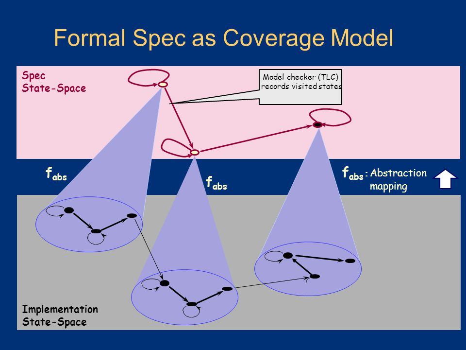 Formal Spec as Coverage Model Spec State-Space f abs Implementation State-Space f abs : Abstraction mapping f abs Model checker (TLC) records visited states