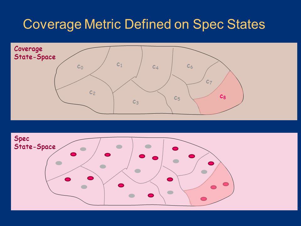 Coverage Metric Defined on Spec States Coverage State-Space Spec State-Space c0c0 c1c1 c2c2 c3c3 c4c4 c5c5 c6c6 c7c7 c8c8
