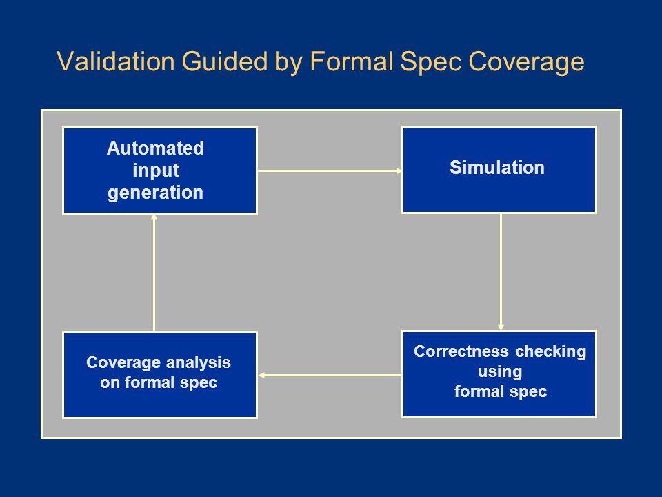 Validation Guided by Formal Spec Coverage Simulation Correctness checking using formal spec Automated input generation Coverage analysis on formal spec