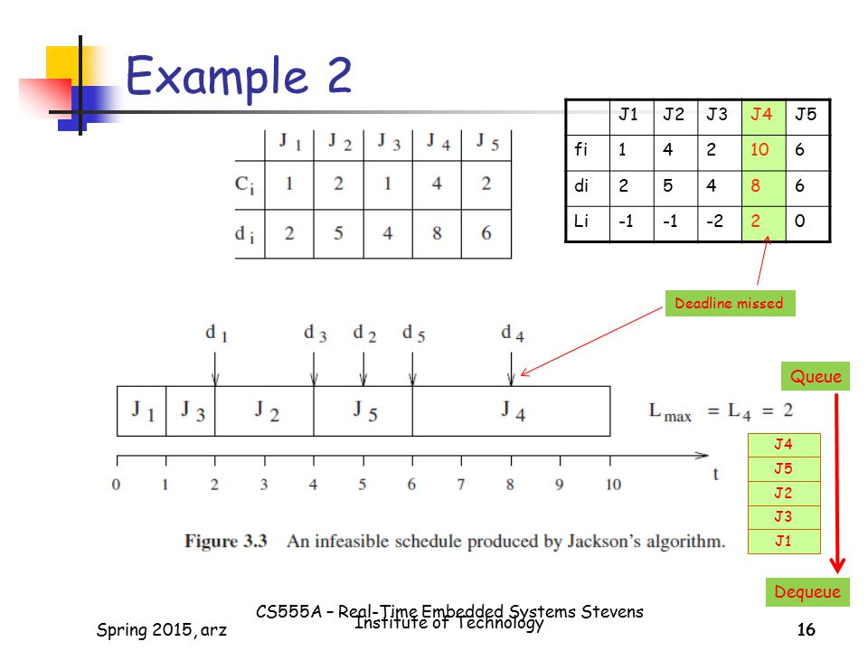 16Spring 2015, arz16 Example 2 J1J2J3J4J5 fi142106 di25486 Li -220 J1 J3 J2 J5 J4 Queue Dequeue Deadline missed CS555A – Real-Time Embedded Systems Stevens Institute of Technology