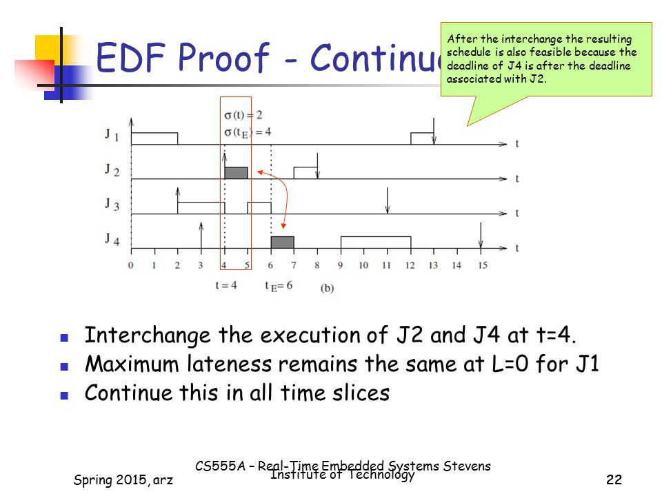 22Spring 2015, arz22 EDF Proof - Continued Interchange the execution of J2 and J4 at t=4.