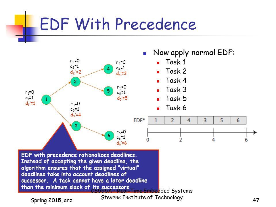 47 EDF With Precedence 1 2 4 5 3 6 r 1 =0 c 1 =1 d 1' '=1 r 3 =0 c 3 =1 d 3 '=4 r 4 =0 c 4 =1 d 4 '=3 r 5 =0 c 5 =1 d 5 '=5 r 6 =0 c 6 =1 d 6 '=6 Now apply normal EDF: Task 1 Task 2 Task 4 Task 3 Task 5 Task 6 r 2 =0 c 2 =1 d 2' '=2 EDF with precedence rationalizes deadlines.