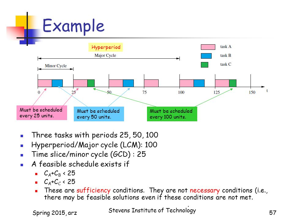 57 Example Hyperperiod Must be scheduled every 25 units.