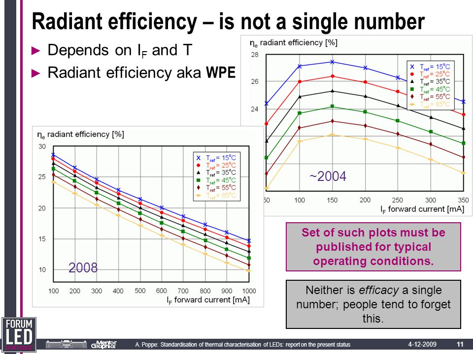 11 A. Poppe: Standardisation of thermal characterisation of LEDs: report on the present status 4-12-2009 Radiant efficiency – is not a single number ►