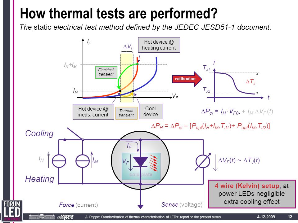12 A. Poppe: Standardisation of thermal characterisation of LEDs: report on the present status 4-12-2009 cold plate VFVF IFIF I H +I M Hot device @ he