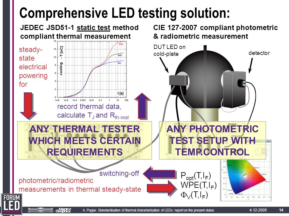 14 A. Poppe: Standardisation of thermal characterisation of LEDs: report on the present status 4-12-2009 Comprehensive LED testing solution: P opt (T,