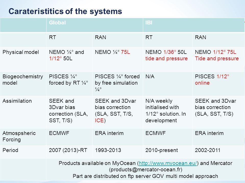 15 Ssh Correlation (2009) : NR(Data) vs FreeSim vs OSSE1 vs OSSE2 NR/FreeSim 0.0 0.5 1.0 Mean : 59% 0.0 0.5 1.0 NR/OSSE1 Mean : 72% 0.0 0.5 1.0 NR/OSSE2 Mean : 80% NR (IBI36, 'True Ocean') FreeSim; OSSE1; OSSE2