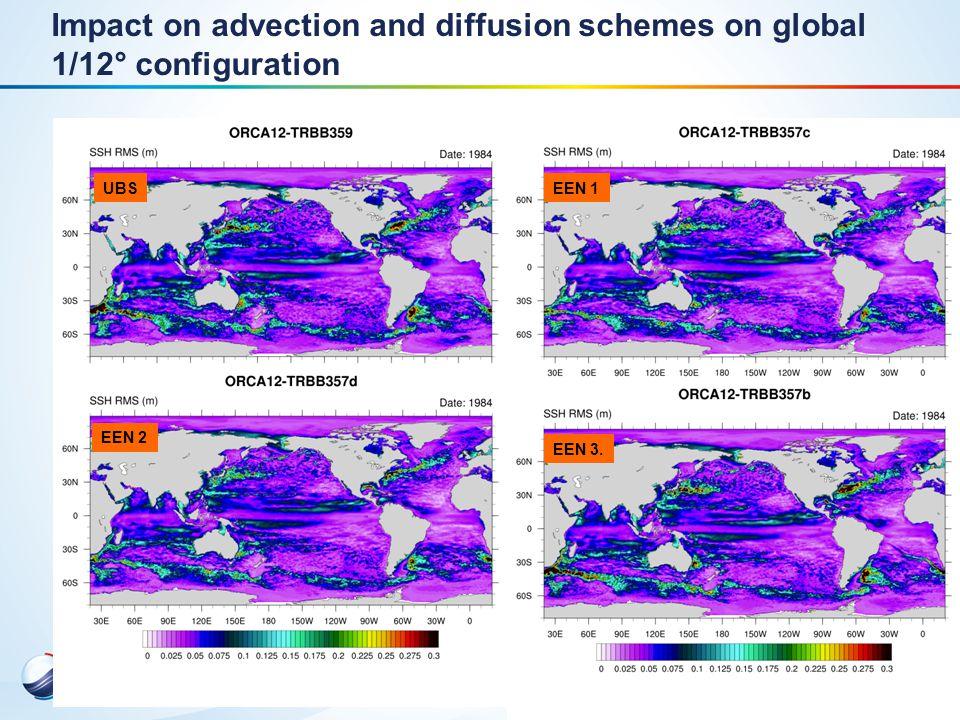 9 Assimilation Bias correction Observation error Ensemble approach Assimilation of new observations (sea ice, surface velocity)