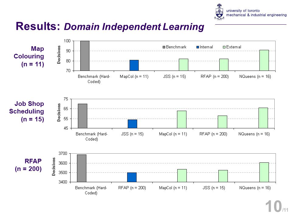 Results: Domain Independent Learning Map Colouring (n = 11) Job Shop Scheduling (n = 15) RFAP (n = 200) 10 /11