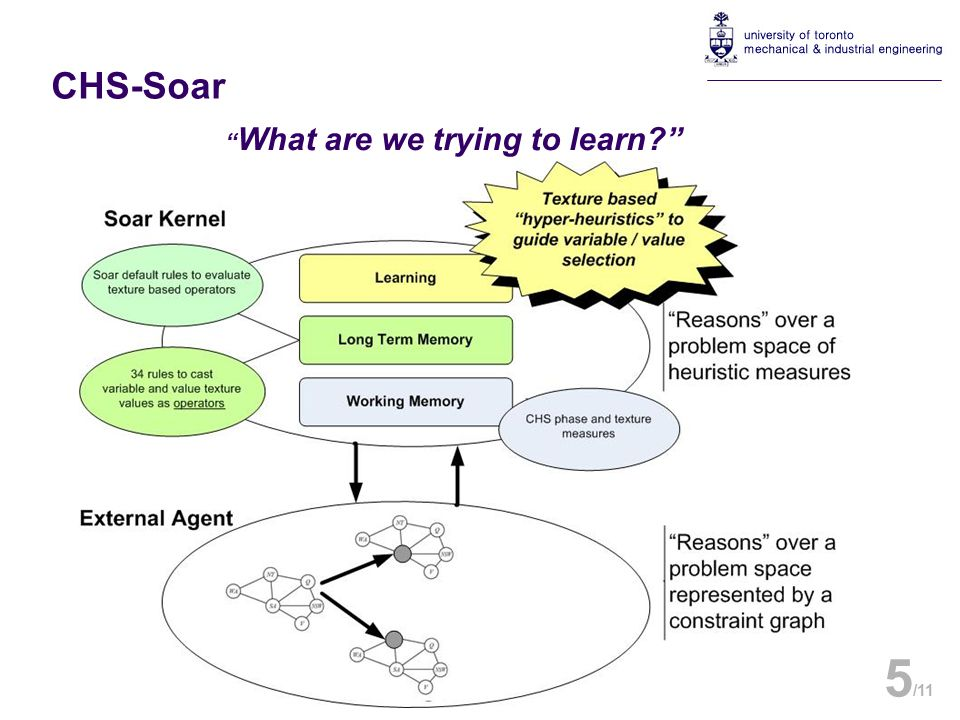 What are we trying to learn? 5 /11 CHS-Soar