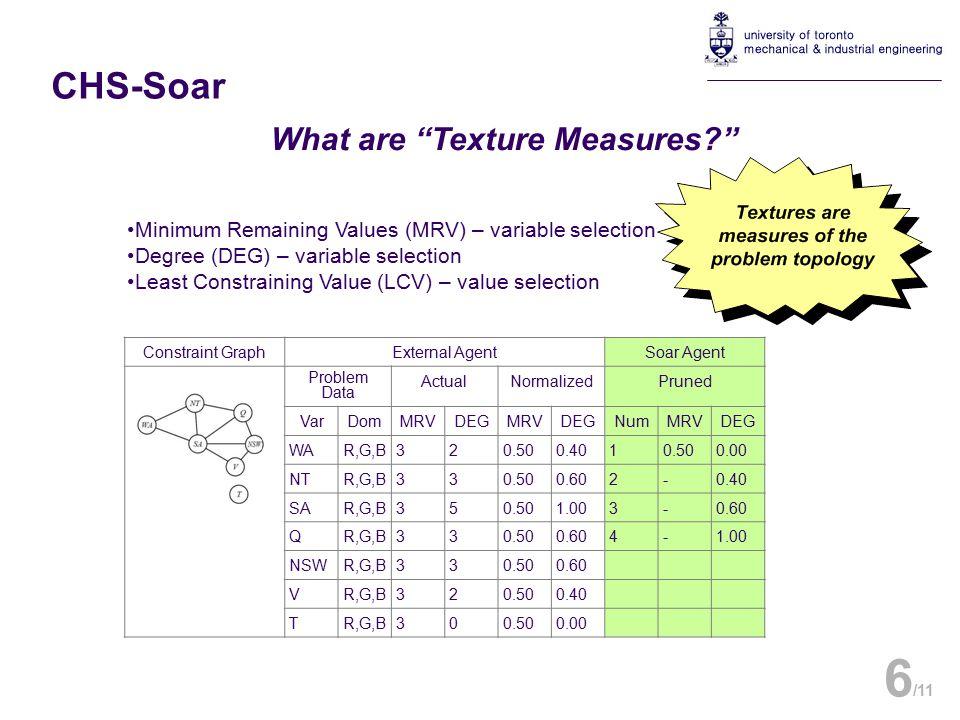 What are Texture Measures 6 /11 Constraint GraphExternal AgentSoar Agent Problem Data ActualNormalizedPruned VarDomMRVDEGMRVDEGNumMRVDEG WAR,G,B320.500.4010.500.00 NTR,G,B330.500.602-0.40 SAR,G,B350.501.003-0.60 QR,G,B330.500.604-1.00 NSWR,G,B330.500.60 VR,G,B320.500.40 TR,G,B300.500.00 CHS-Soar Minimum Remaining Values (MRV) – variable selection Degree (DEG) – variable selection Least Constraining Value (LCV) – value selection