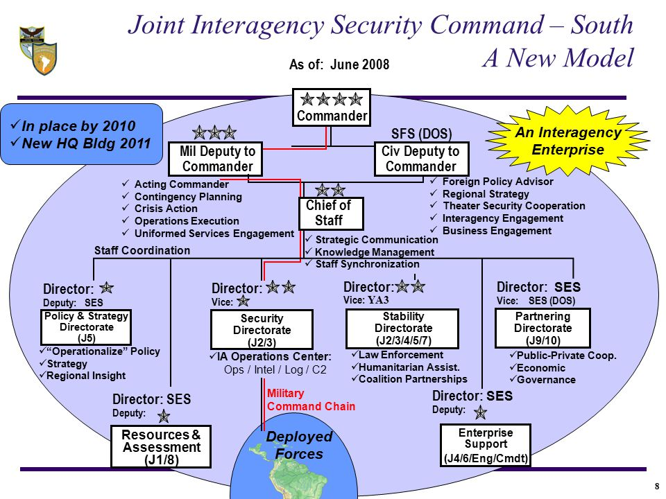 8 Joint Interagency Security Command – South A New Model In place by 2010 New HQ Bldg 2011 An Interagency Enterprise Deployed Forces Enterprise Suppor