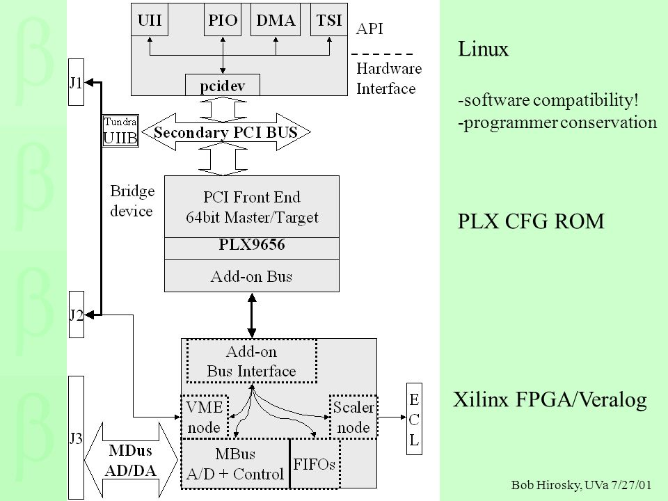 Bob Hirosky, UVa 7/27/01 Linux -software compatibility! -programmer conservation PLX CFG ROM Xilinx FPGA/Veralog