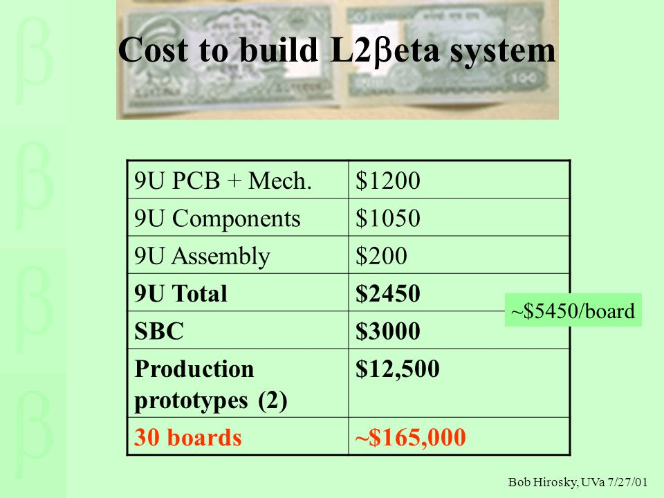 Bob Hirosky, UVa 7/27/01 Cost to build L2  eta system 9U PCB + Mech.$1200 9U Components$1050 9U Assembly$200 9U Total$2450 SBC$3000 Production prototypes (2) $12,500 30 boards~$165,000 ~$5450/board