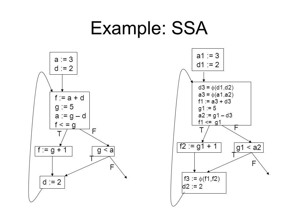 Example: SSA a := 3 d := 2 f := a + d g := 5 a := g – d f < = g f := g + 1 g < a d := 2 T F T F a1 := 3 d1 := 2 d3 =  (d1,d2) a3 =  (a1,a2) f1 := a3 + d3 g1 := 5 a2 := g1 – d3 f1 <= g1 f2 := g1 + 1 g1 < a2 f3 :=  (f1,f2) d2 := 2 T F T F