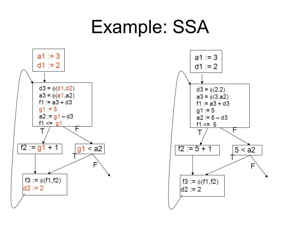 Example: SSA a1 := 3 d1 := 2 d3 =  (d1,d2) a3 =  (a1,a2) f1 := a3 + d3 g1 := 5 a2 := g1 – d3 f1 <= g1 f2 := g1 + 1 g1 < a2 f3 :=  (f1,f2) d2 := 2 T F T F a1 := 3 d1 := 2 d3 =  (2,2) a3 =  (3,a2) f1 := a3 + d3 g1 := 5 a2 := 5 – d3 f1 <= 5 f2 := 5 + 1 5 < a2 f3 :=  (f1,f2) d2 := 2 T F T F