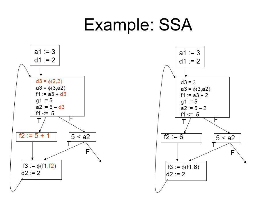 Example: SSA a1 := 3 d1 := 2 d3 =  (2,2) a3 =  (3,a2) f1 := a3 + d3 g1 := 5 a2 := 5 – d3 f1 <= 5 f2 := 5 + 1 5 < a2 f3 :=  (f1,f2) d2 := 2 T F T F a1 := 3 d1 := 2 d3 =  a3 =  (3,a2) f1 := a3 + 2 g1 := 5 a2 := 5 – 2 f1 <= 5 f2 := 6 5 < a2 f3 :=  (f1,6) d2 := 2 T F T F