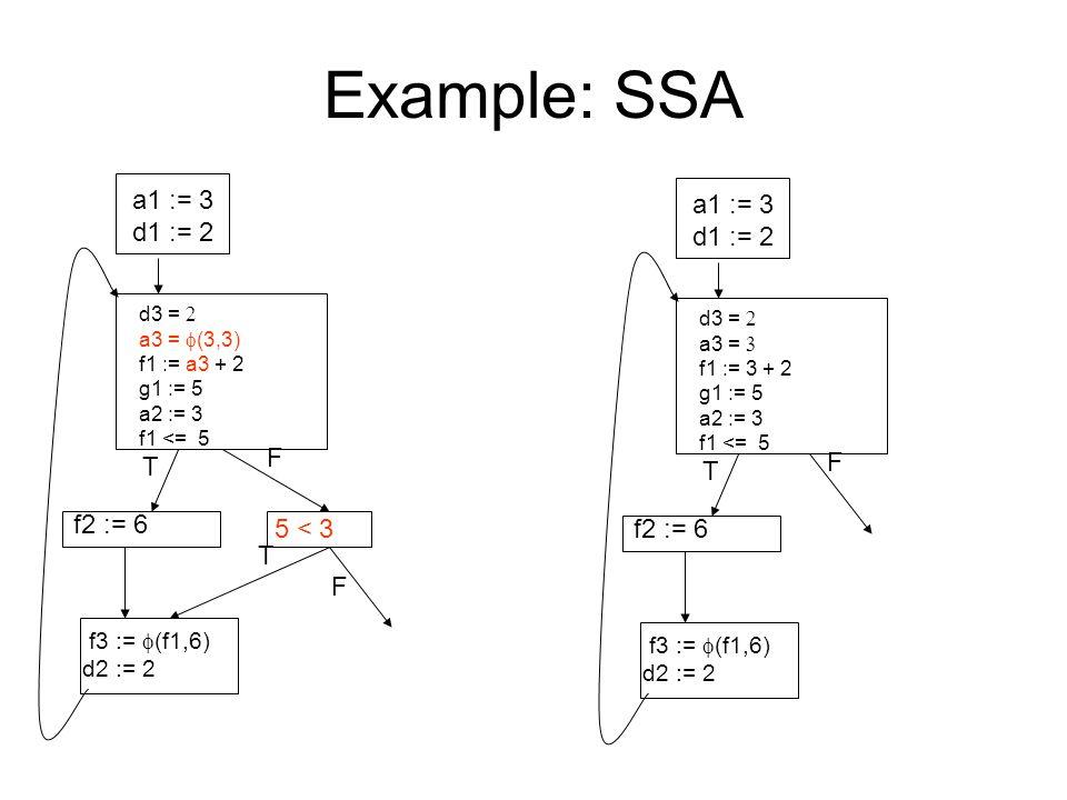 Example: SSA a1 := 3 d1 := 2 d3 =  a3 =  (3,3) f1 := a3 + 2 g1 := 5 a2 := 3 f1 <= 5 f2 := 6 5 < 3 f3 :=  (f1,6) d2 := 2 T F T F a1 := 3 d1 := 2 d3 =  a3 =  f1 := 3 + 2 g1 := 5 a2 := 3 f1 <= 5 f2 := 6 f3 :=  (f1,6) d2 := 2 T F
