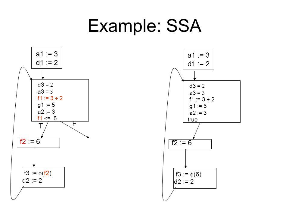 Example: SSA a1 := 3 d1 := 2 d3 =  a3 =  f1 := 3 + 2 g1 := 5 a2 := 3 f1 <= 5 f2 := 6 f3 :=  (f2) d2 := 2 T F a1 := 3 d1 := 2 d3 =  a3 =  f1 := 3 + 2 g1 := 5 a2 := 3 true f2 := 6 f3 :=  (6) d2 := 2