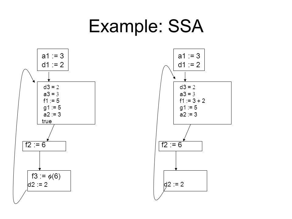 Example: SSA a1 := 3 d1 := 2 d3 =  a3 =  f1 := 5 g1 := 5 a2 := 3 true f2 := 6 f3 :=  (6) d2 := 2 a1 := 3 d1 := 2 d3 =  a3 =  f1 := 3 + 2 g1 := 5 a2 := 3 f2 := 6 d2 := 2