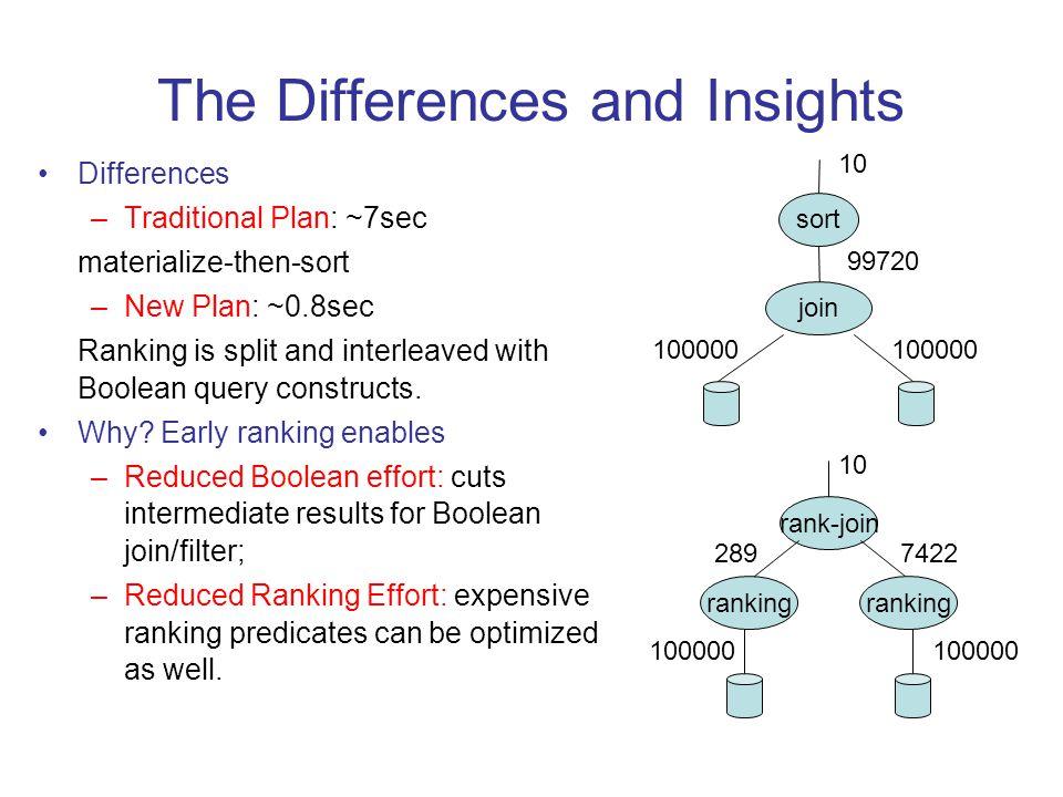 RankSQL [SIGMOD 05] Rank-Relational Algebra As the foundation, support splitting and interleaving at the algebra level.