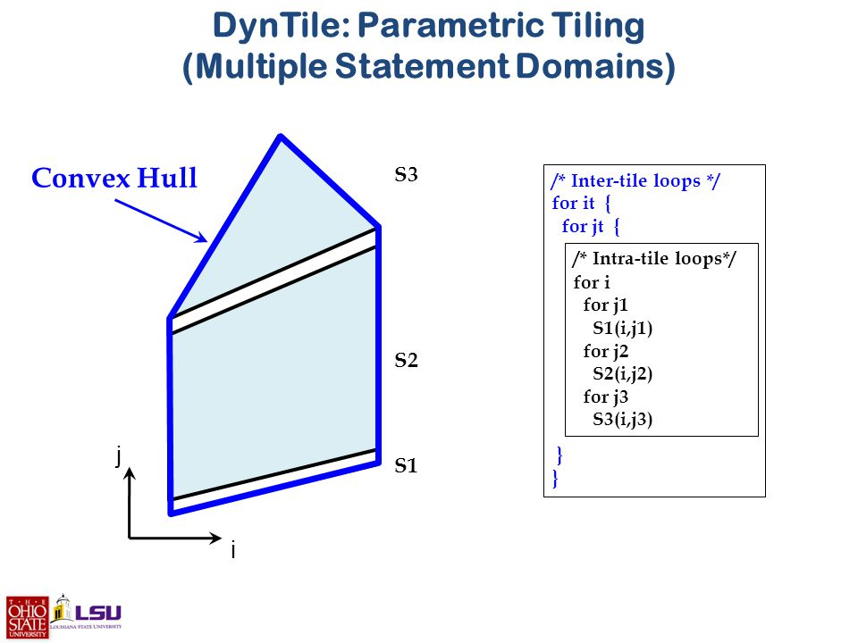 Convex Hull for i for j1 S1(i,j1) for j2 S2(i,j2) for j3 S3(i,j3) i j S1 S2 S3 /* Inter-tile loops */ for it { for jt { } /* Intra-tile loops*/ DynTile: Parametric Tiling (Multiple Statement Domains)