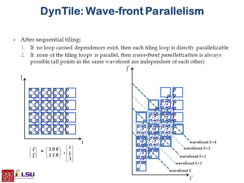 DynTile: Wave-front Parallelism i j i' j'.