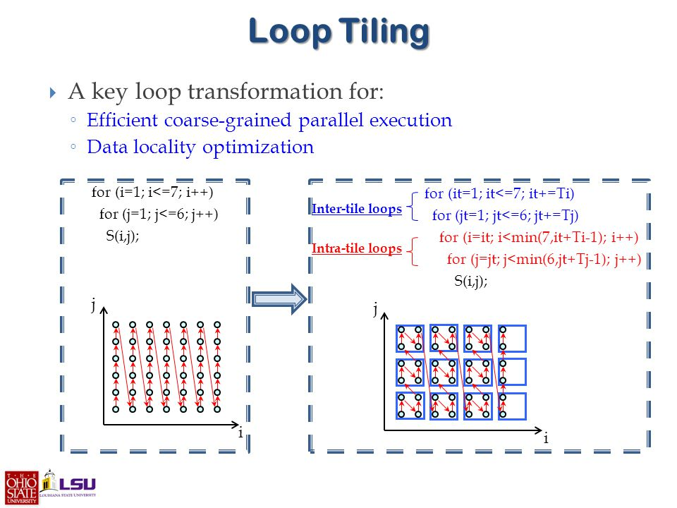  A key loop transformation for: ◦ Efficient coarse-grained parallel execution ◦ Data locality optimization Loop Tiling i j i j for (i=1; i<=7; i++) for (j=1; j<=6; j++) S(i,j); for (it=1; it<=7; it+=Ti) for (jt=1; jt<=6; jt+=Tj) for (i=it; i<min(7,it+Ti-1); i++) for (j=jt; j<min(6,jt+Tj-1); j++) S(i,j); Inter-tile loops Intra-tile loops