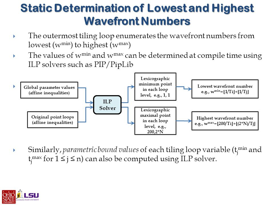 Static Determination of Lowest and Highest Wavefront Numbers  The outermost tiling loop enumerates the wavefront numbers from lowest (w min ) to highest (w max )  The values of w min and w max can be determined at compile time using ILP solvers such as PIP/PipLib   Similarly, parametric bound values of each tiling loop variable (t j min and t j max for 1 ≤ j ≤ n) can also be computed using ILP solver.
