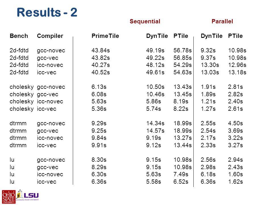 Results - 2 Sequential Parallel Bench Compiler PrimeTile DynTile PTile DynTile PTile 2d-fdtd gcc-novec 43.84s 49.19s 56.78s 9.32s 10.98s 2d-fdtd gcc-vec 43.82s 49.22s 56.85s 9.37s 10.98s 2d-fdtd icc-novec 40.27s 48.12s 54.29s 13.30s 12.96s 2d-fdtd icc-vec 40.52s 49.61s 54.63s 13.03s 13.18s cholesky gcc-novec 6.13s 10.50s 13.43s 1.91s 2.81s cholesky gcc-vec 6.08s 10.46s 13.45s 1.89s 2.82s cholesky icc-novec 5.63s 5.86s 8.19s 1.21s 2.40s cholesky icc-vec 5.36s 5.74s 8.22s 1.27s 2.61s dtrmm gcc-novec 9.29s 14.34s 18.99s 2.55s 4.50s dtrmm gcc-vec 9.25s 14.57s 18.99s 2.54s 3.69s dtrmm icc-novec 9.84s 9.19s 13.27s 2.17s 3.22s dtrmm icc-vec 9.91s 9.12s 13.44s 2.33s 3.27s lu gcc-novec 8.30s 9.15s 10.98s 2.56s 2.94s lu gcc-vec 8.29s 9.15s 10.98s 2.98s 2.43s lu icc-novec 6.30s 5.63s 7.49s 6.18s 1.60s lu icc-vec 6.36s 5.58s 6.52s 6.36s 1.62s