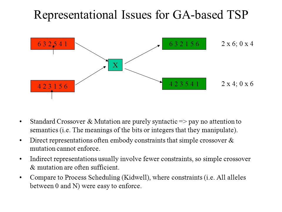 Representational Issues for GA-based TSP Standard Crossover & Mutation are purely syntactic => pay no attention to semantics (i.e. The meanings of the