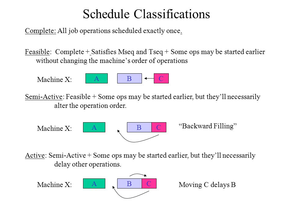 Schedule Classifications Complete: All job operations scheduled exactly once. Feasible: Complete + Satisfies Mseq and Tseq + Some ops may be started e