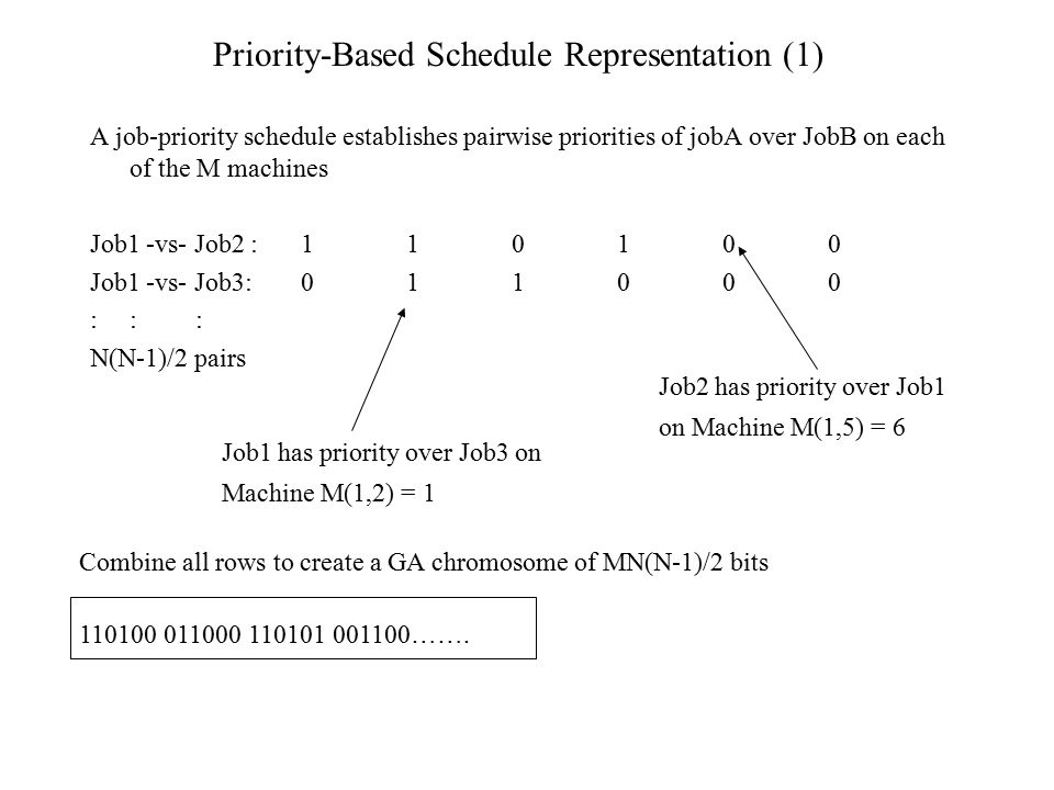 Priority-Based Schedule Representation (1) A job-priority schedule establishes pairwise priorities of jobA over JobB on each of the M machines Job1 -v