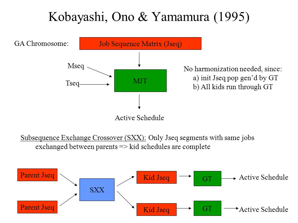 Kobayashi, Ono & Yamamura (1995) Job Sequence Matrix (Jseq) GA Chromosome: Subsequence Exchange Crossover (SXX): Only Jseq segments with same jobs exc