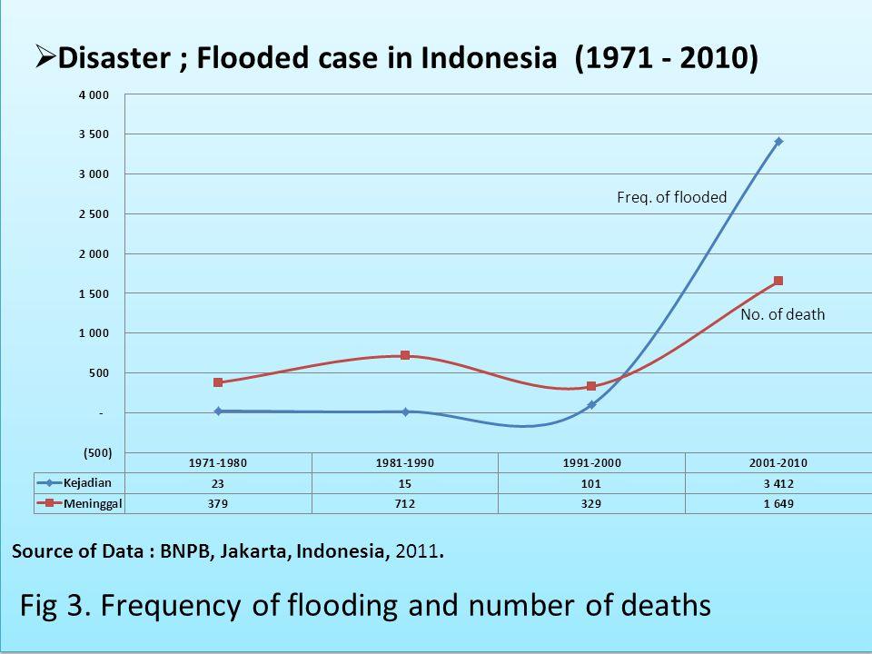 Source of Data : BNPB, Jakarta, Indonesia, 2011. Fig 3.