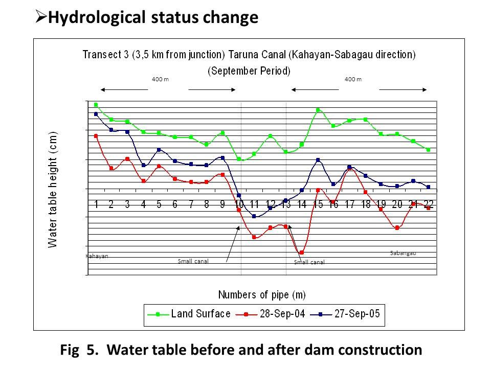  Hydrological status change Sabangau Small canal Small canal 400 m Kahayan 400 m Fig 5.