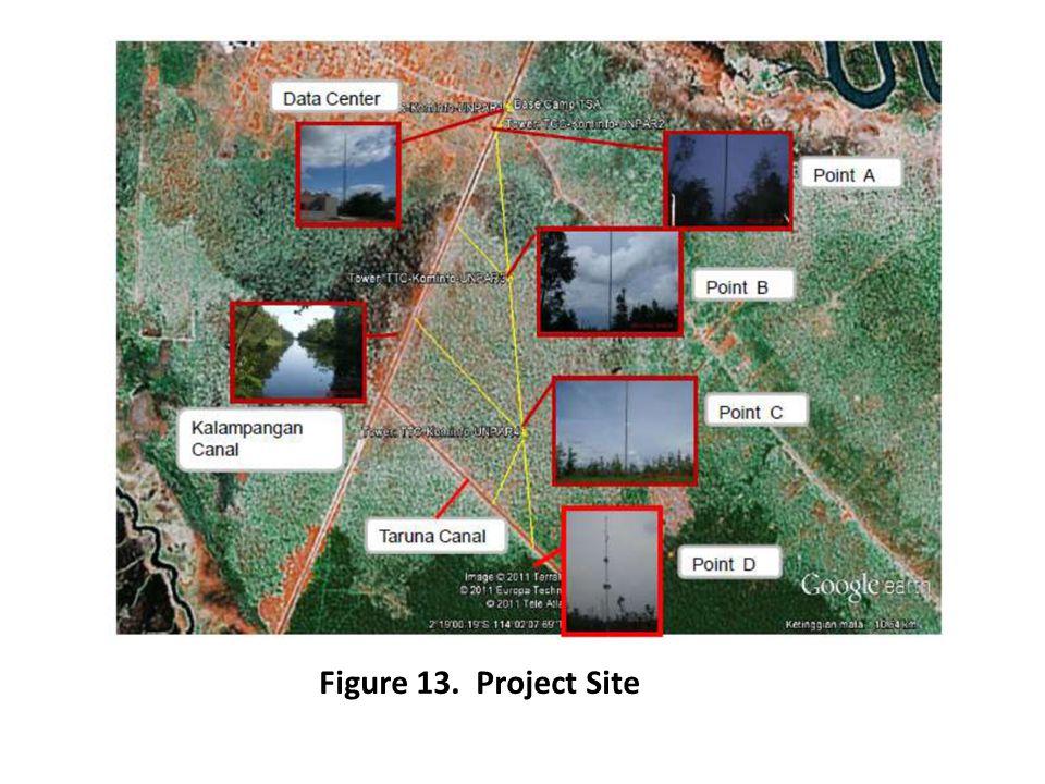 Figure 13. Project Site