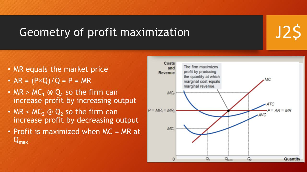 Geometry of profit maximization MR equals the market price AR = (P×Q)/Q = P = MR MR > MC 1 @ Q 1 so the firm can increase profit by increasing output MR < MC 2 @ Q 2 so the firm can increase profit by decreasing output Profit is maximized when MC = MR at Q max J2$
