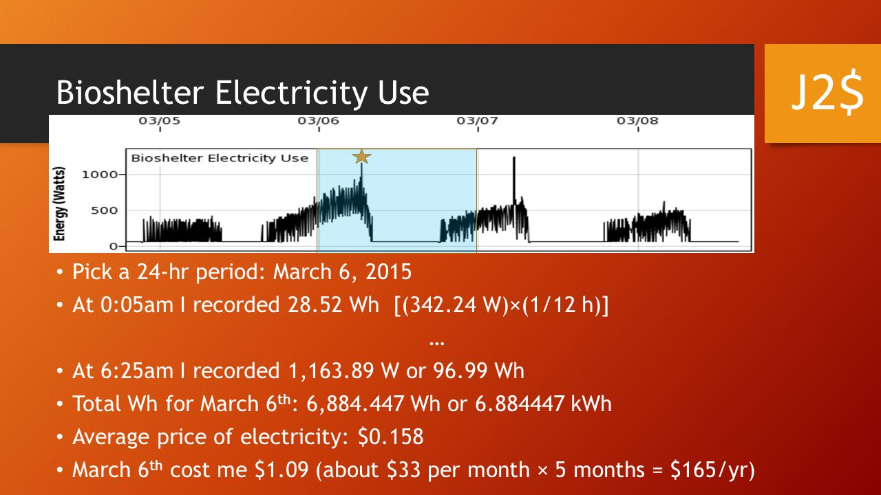 Bioshelter Electricity Use Pick a 24-hr period: March 6, 2015 At 0:05am I recorded 28.52 Wh [(342.24 W)×(1/12 h)] … At 6:25am I recorded 1,163.89 W or 96.99 Wh Total Wh for March 6 th : 6,884.447 Wh or 6.884447 kWh Average price of electricity: $0.158 March 6 th cost me $1.09 (about $33 per month × 5 months = $165/yr) J2$